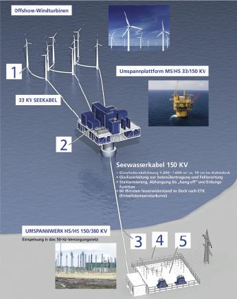 Wir bringen Energie sicher an Land