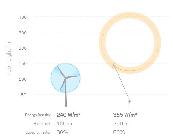 What's New in the Windfair World - Advanced Wind Energy from