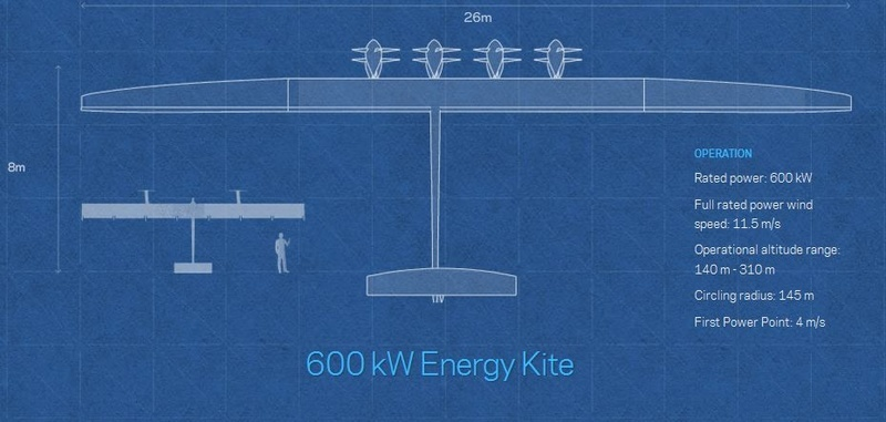 What's New in the Windfair World - Advanced Wind Energy from Makani