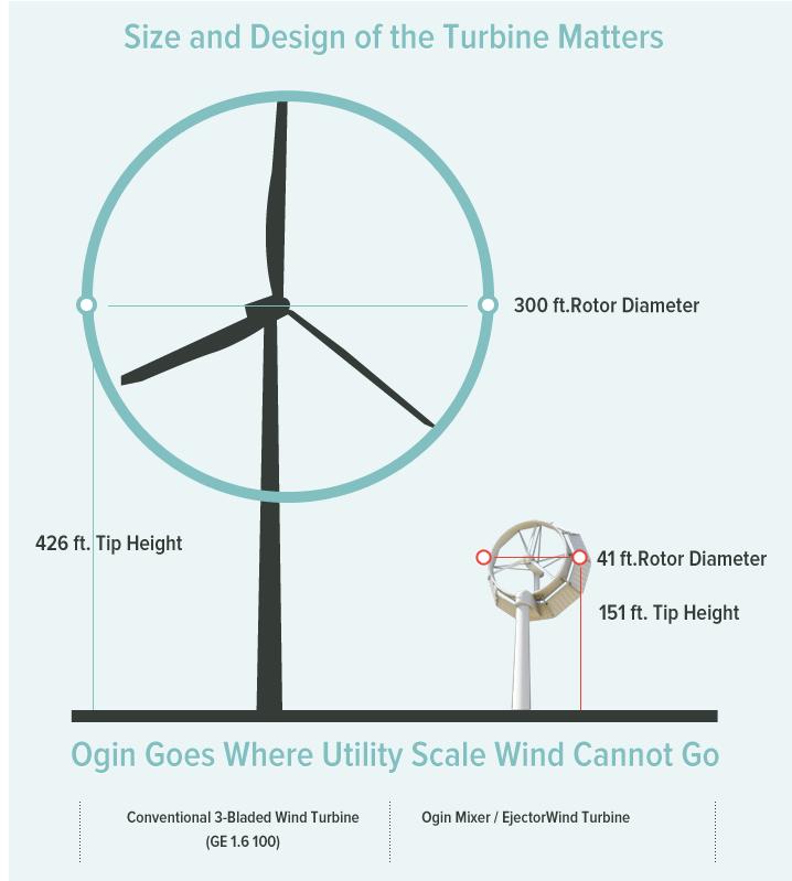 Editor's Choice - The Ogin Wind Turbine - The New Shape of Energy