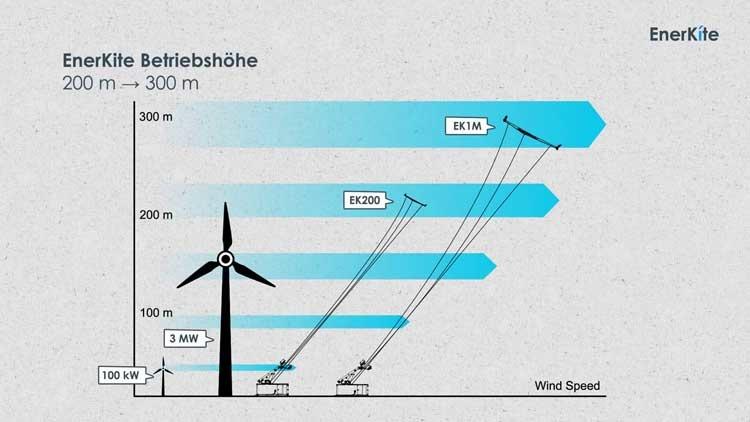 Flugwindkraftanlagen
