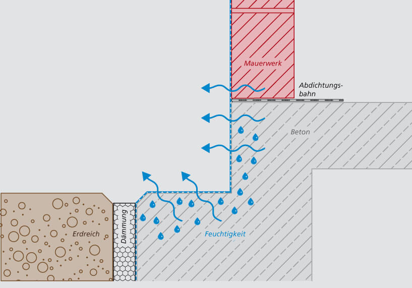 produktneuheit triflex smarttec eine abdichtung f r feuchte untergr nde. Black Bedroom Furniture Sets. Home Design Ideas