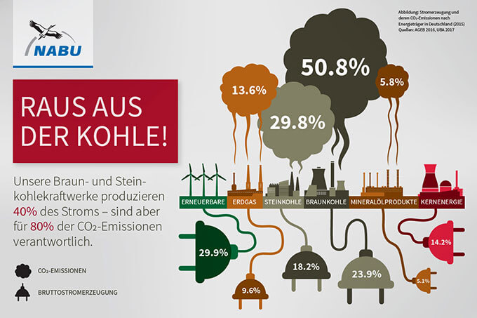 kohlekraftwerke in deutschland