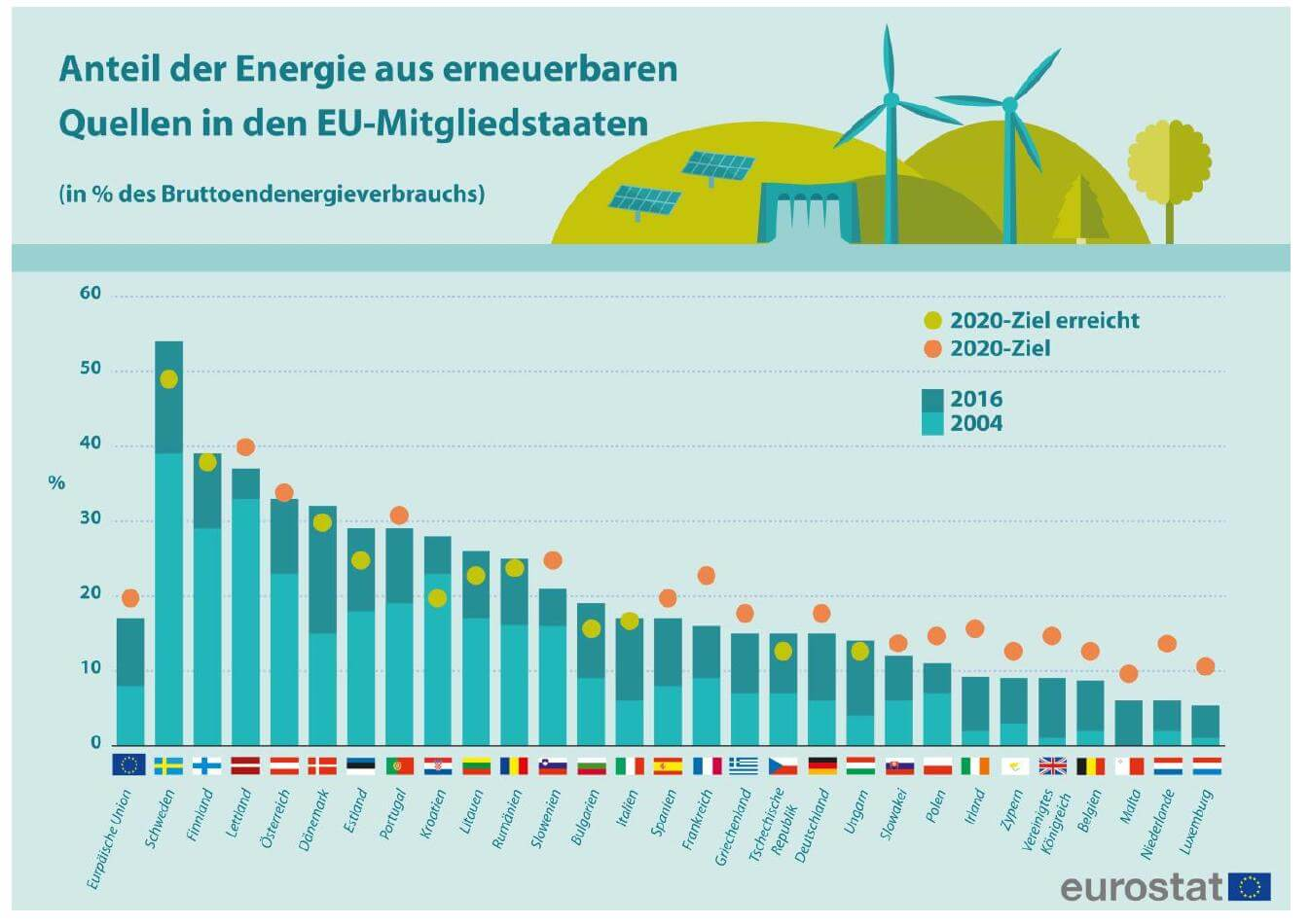 Deutschland Beim Europ 228 Ischen Klimaschutz Nur Noch Unter